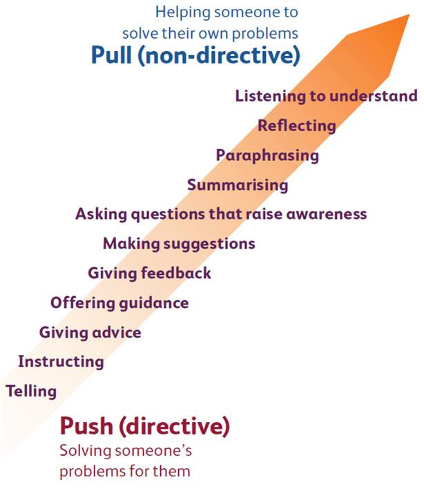 coaching approaches